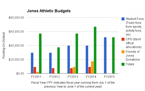 BUDGET BREAKDOWN: A combination of CPS funding, student fees and money kicked in from Friends of Jones keep athletics running, kicking, and swimming.