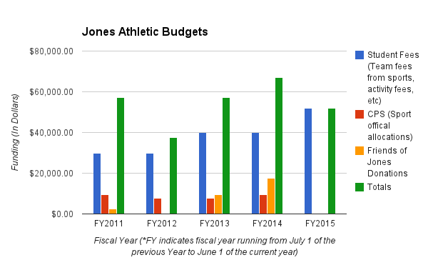 Battling the athletic budget blueprint budget breakdown a combination of cps funding student fees and money kicked in from malvernweather Images