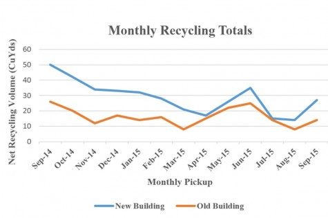 Other than the high recycling trends at the end of last school year, there clear downward trend of recycling is quite apparent. With the start of Green Team's recycling this year, the school's totals are already climbing.