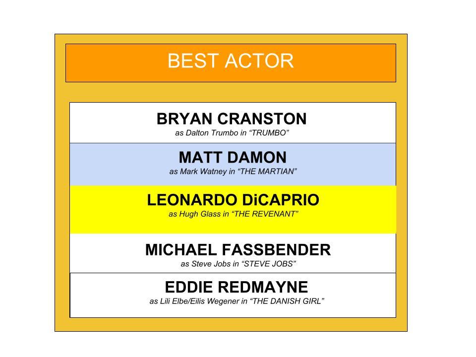 ACADEMY AWARDS BEST ACTOR