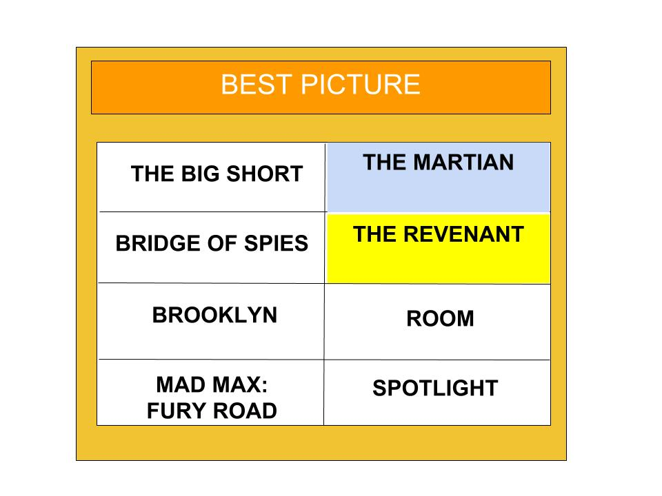 Graphic by Kevin Shannon'16 BEST PICTURE In gold is what the Academy will most likely pick. In blue is the pick of the Blueprint.