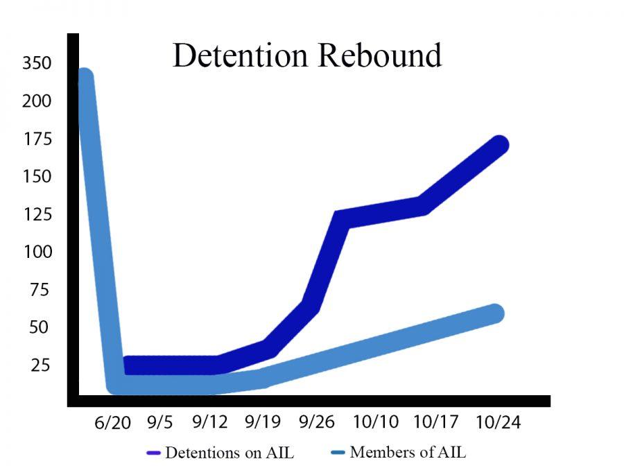 Goodbye, Detentions