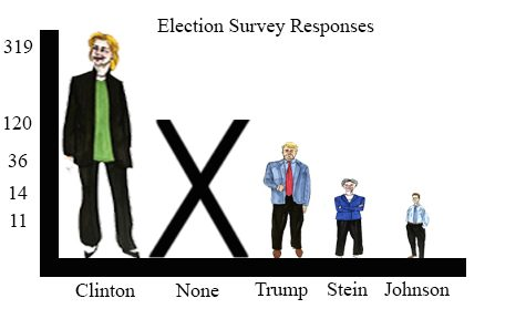 The results of our poll surveying Jones' students political interests.